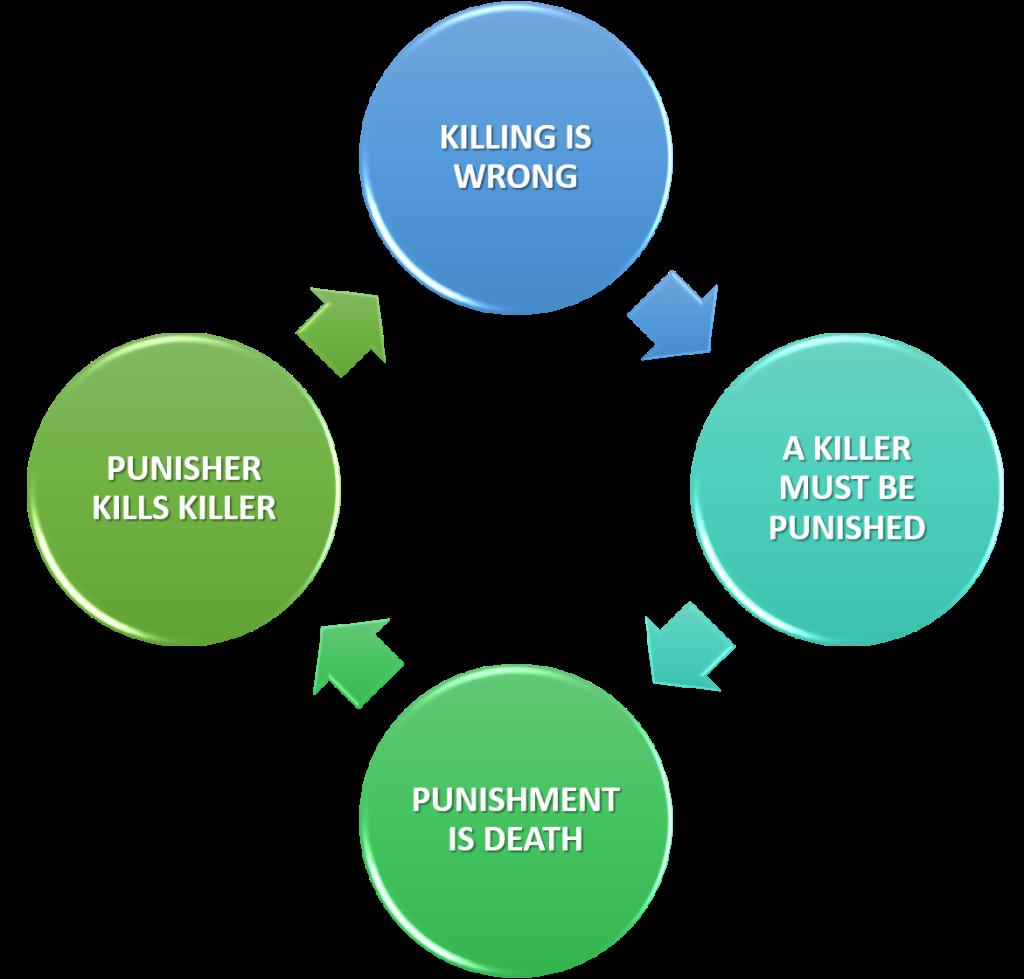 Capital Punnishment Hipocracy Cycle